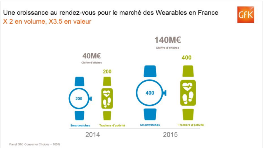 GFK Wearables France